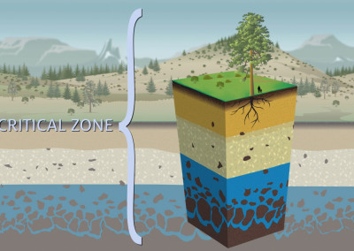 Mt Lemmon Science Tour - Motion Graphics - Critical Zone 03